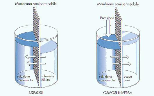 L'osmosi è  AQUAWIVA